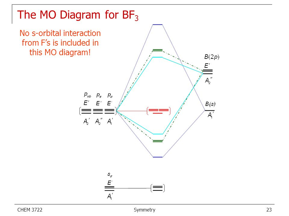 No s-orbital interaction from F's is included in this MO diagram!