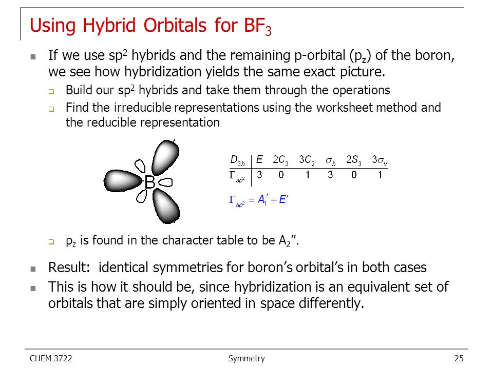 Using Hybrid Orbitals for BF3