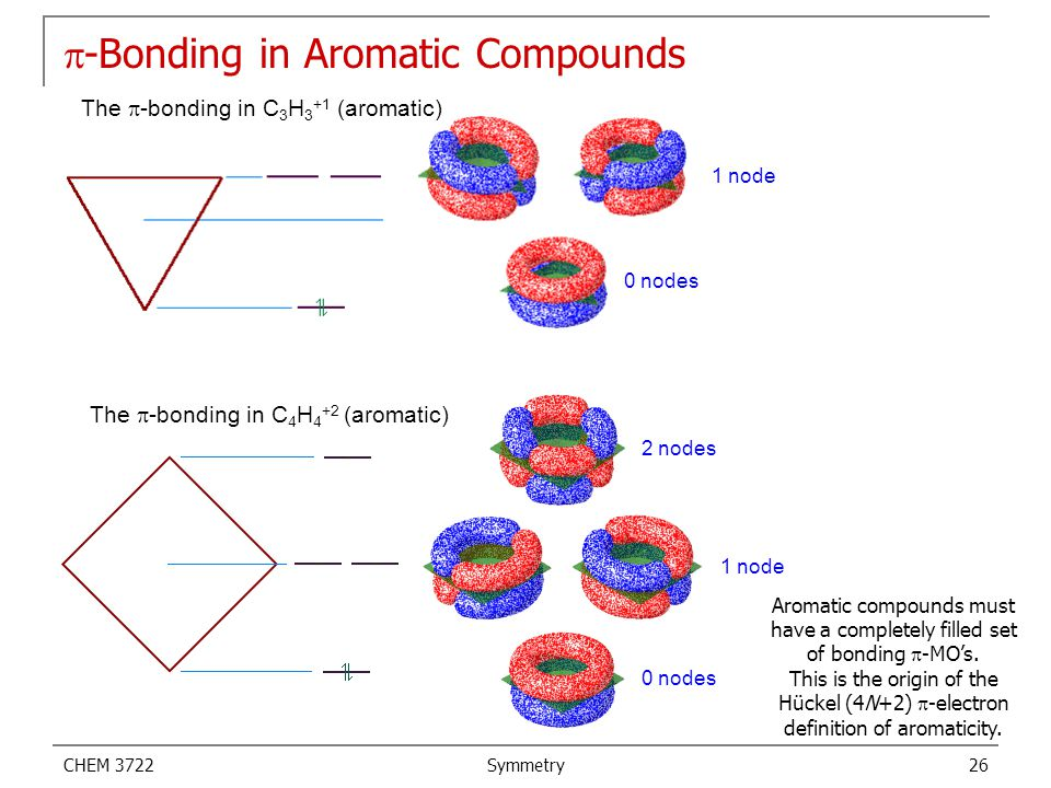 p-Bonding in Aromatic Compounds