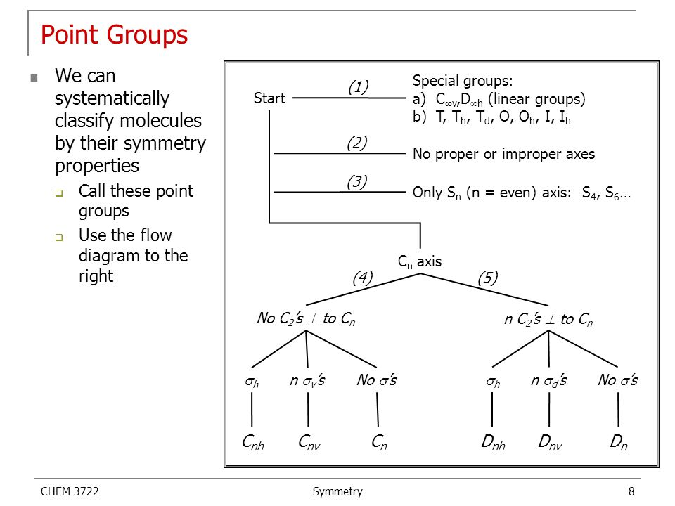 Point Groups We can systematically classify molecules by their symmetry properties. Call these point groups.