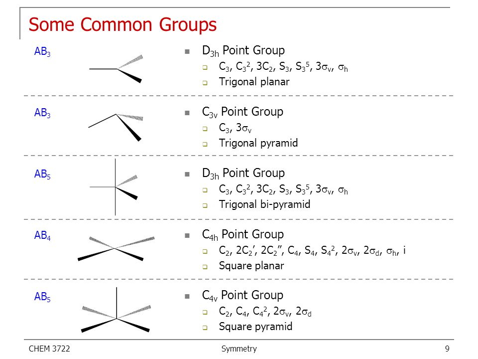 Some Common Groups D3h Point Group C3v Point Group C4h Point Group
