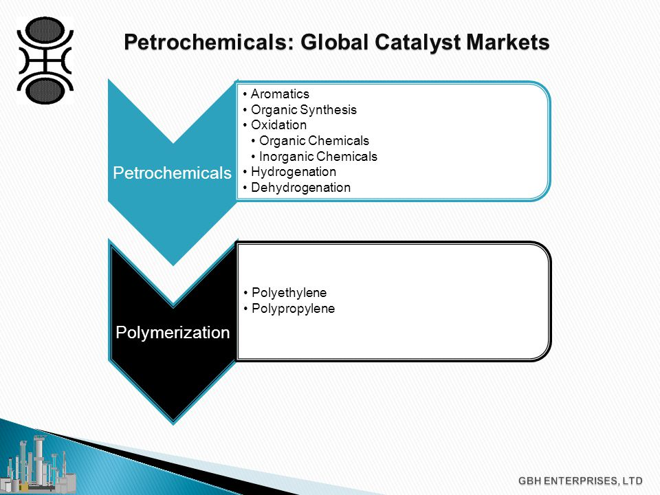 Petrochemicals: Global Catalyst Markets