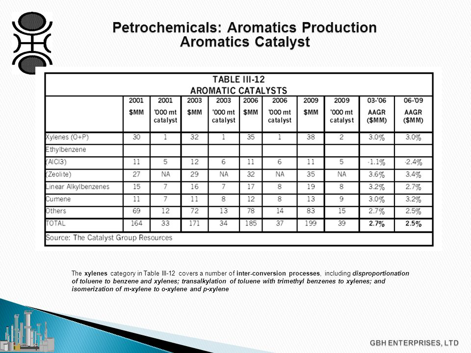 Petrochemicals: Aromatics Production Aromatics Catalyst