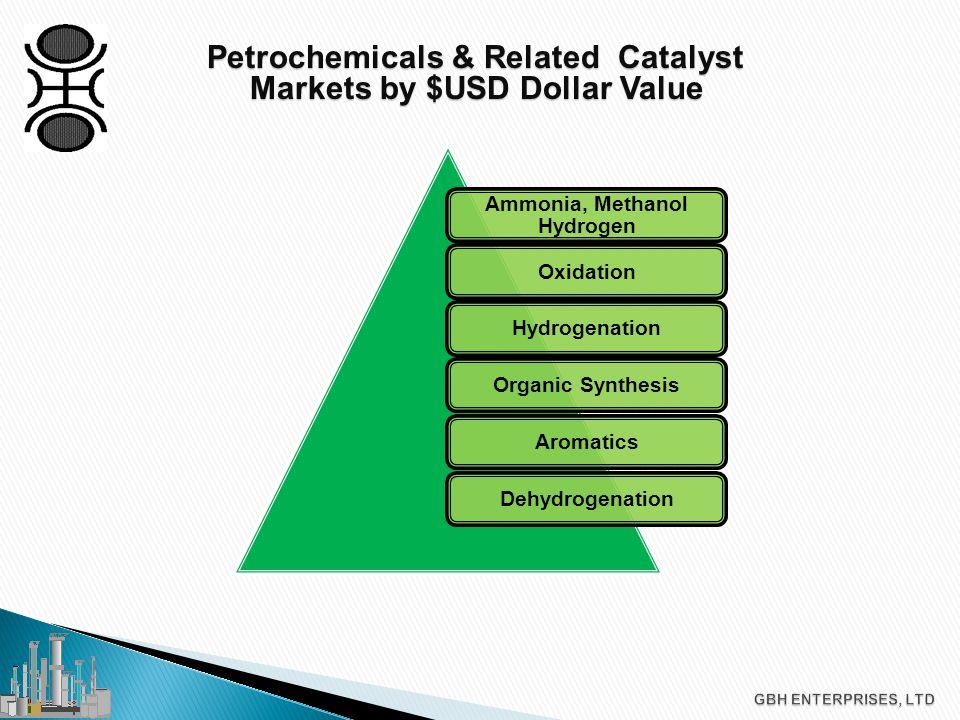 Ammonia, Methanol Hydrogen