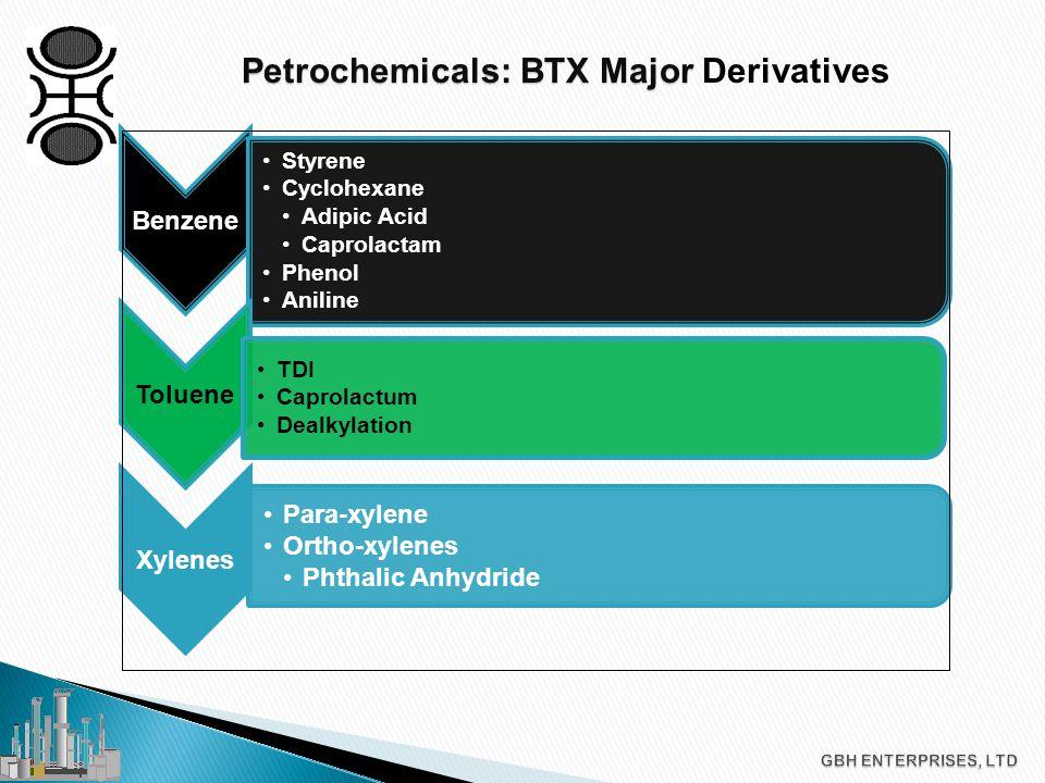 Petrochemicals: BTX Major Derivatives