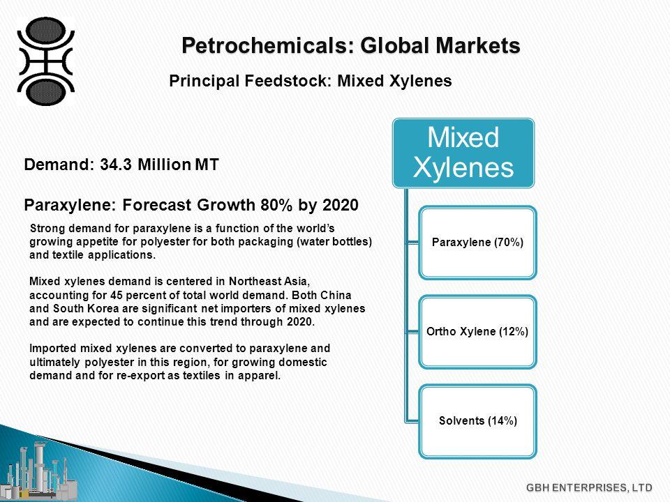 Petrochemicals: Global Markets