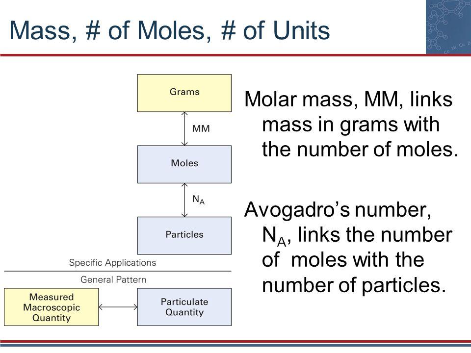 Mass, # of Moles, # of Units