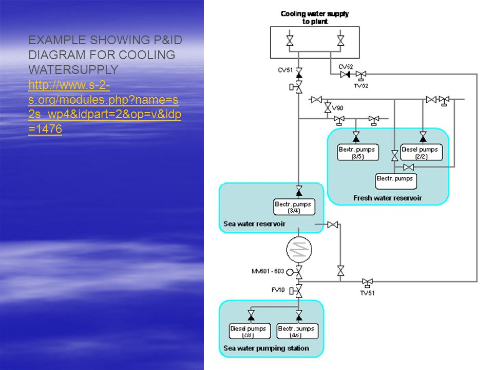 EXAMPLE SHOWING P&ID DIAGRAM FOR COOLING WATERSUPPLY