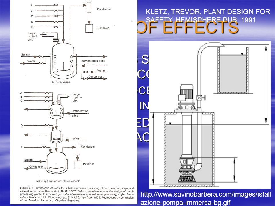 LIMITATION OF EFFECTS KLETZ, TREVOR, PLANT DESIGN FOR SAFETY, HEMISPHERE PUB, 1991. CHANGE PROCESS SEQUENCE TO LIMIT HAZARDOUS CONDITIONS.