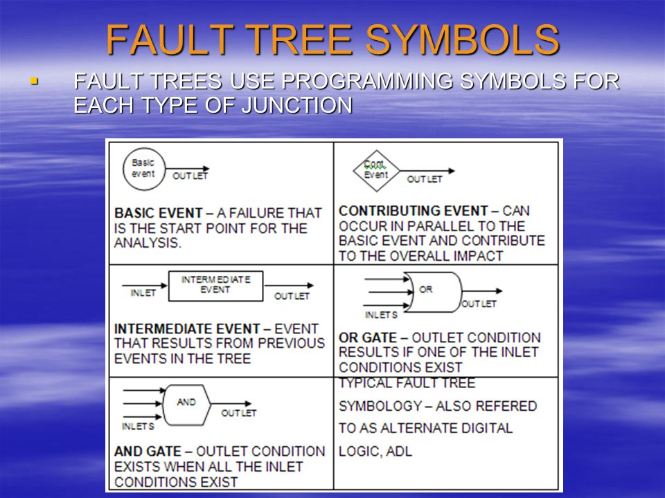 FAULT TREE SYMBOLS FAULT TREES USE PROGRAMMING SYMBOLS FOR EACH TYPE OF JUNCTION