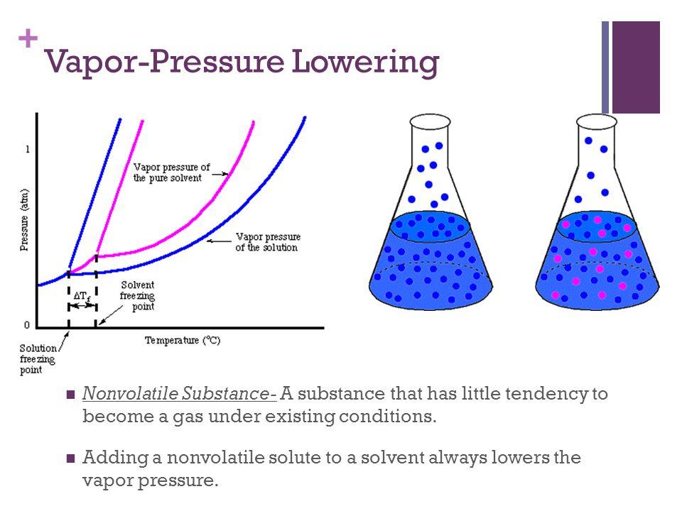 Vapor-Pressure Lowering