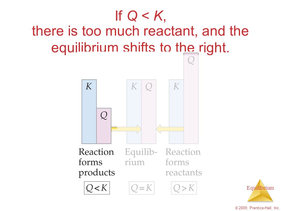 there is too much reactant, and the equilibrium shifts to the right.