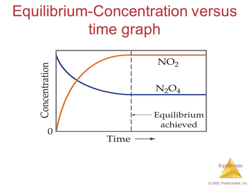 Equilibrium-Concentration versus time graph
