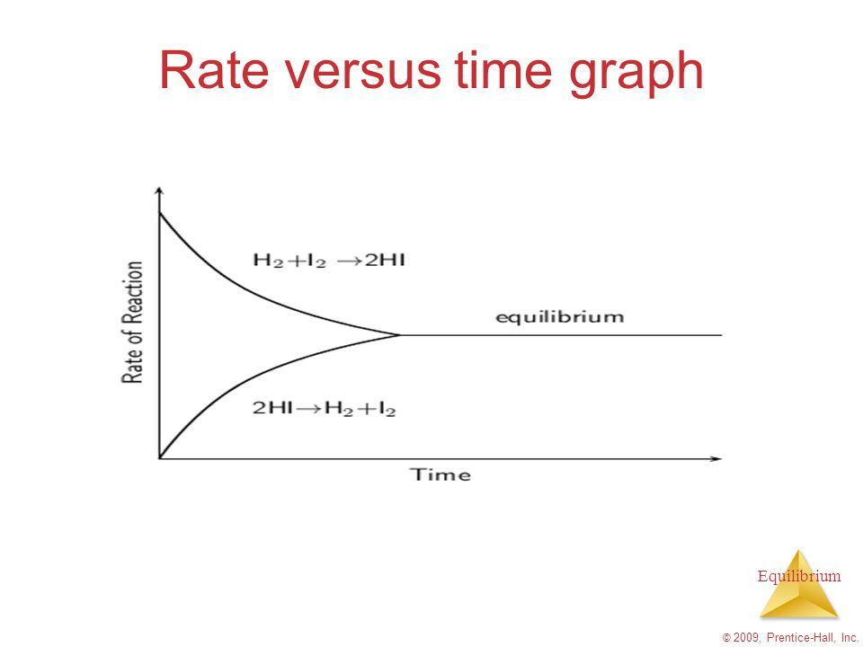 Rate versus time graph © 2009, Prentice-Hall, Inc.