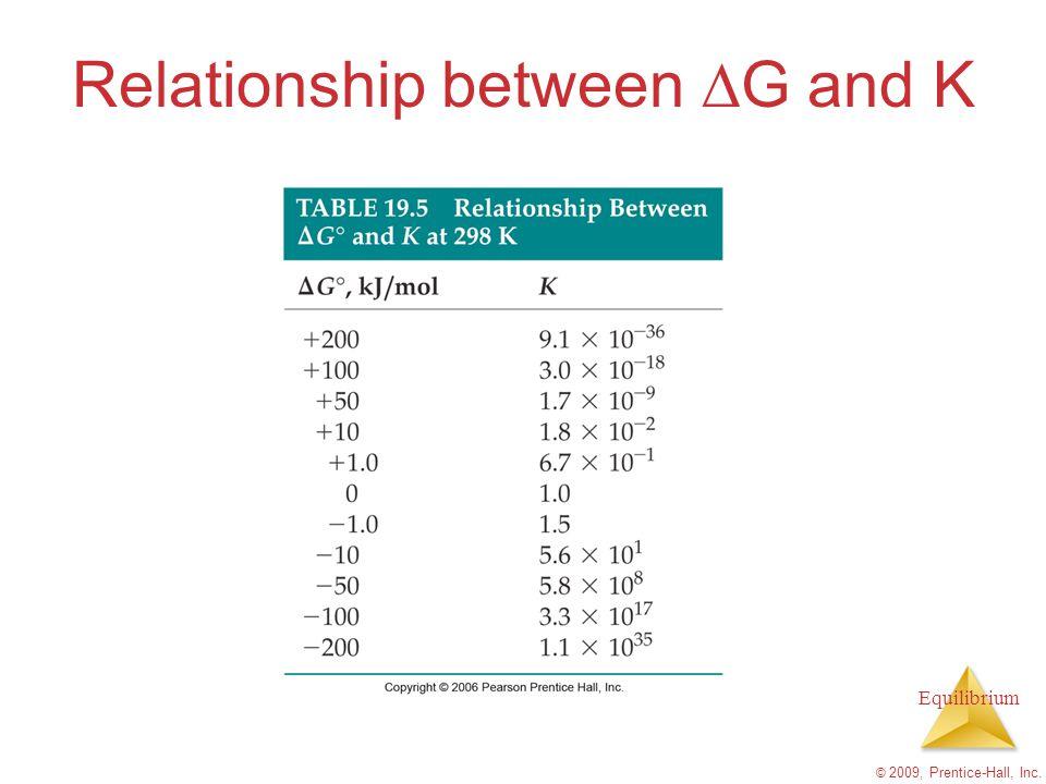 Relationship between DG and K