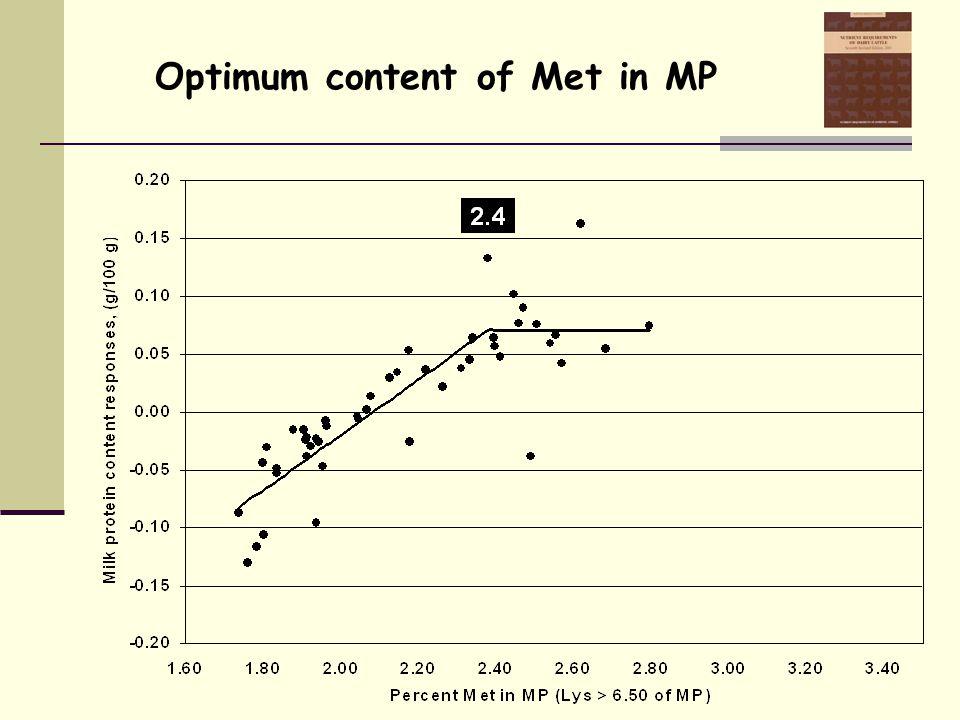 Optimum content of Met in MP