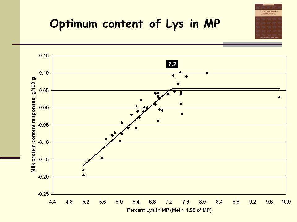 Optimum content of Lys in MP