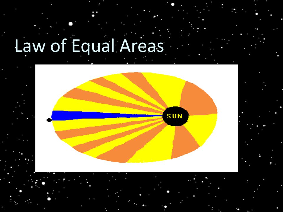 Law of Equal Areas
