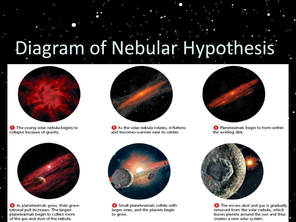 Diagram of Nebular Hypothesis