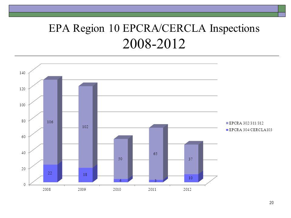 EPA Region 10 EPCRA/CERCLA Inspections 2008-2012