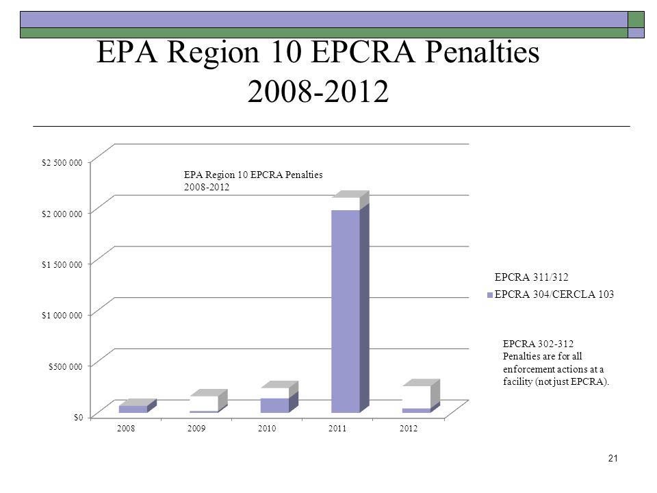 EPA Region 10 EPCRA Penalties 2008-2012