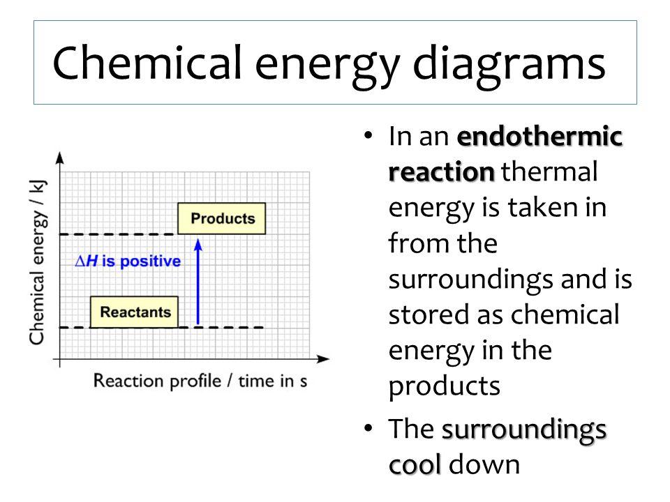 Chemical energy diagrams