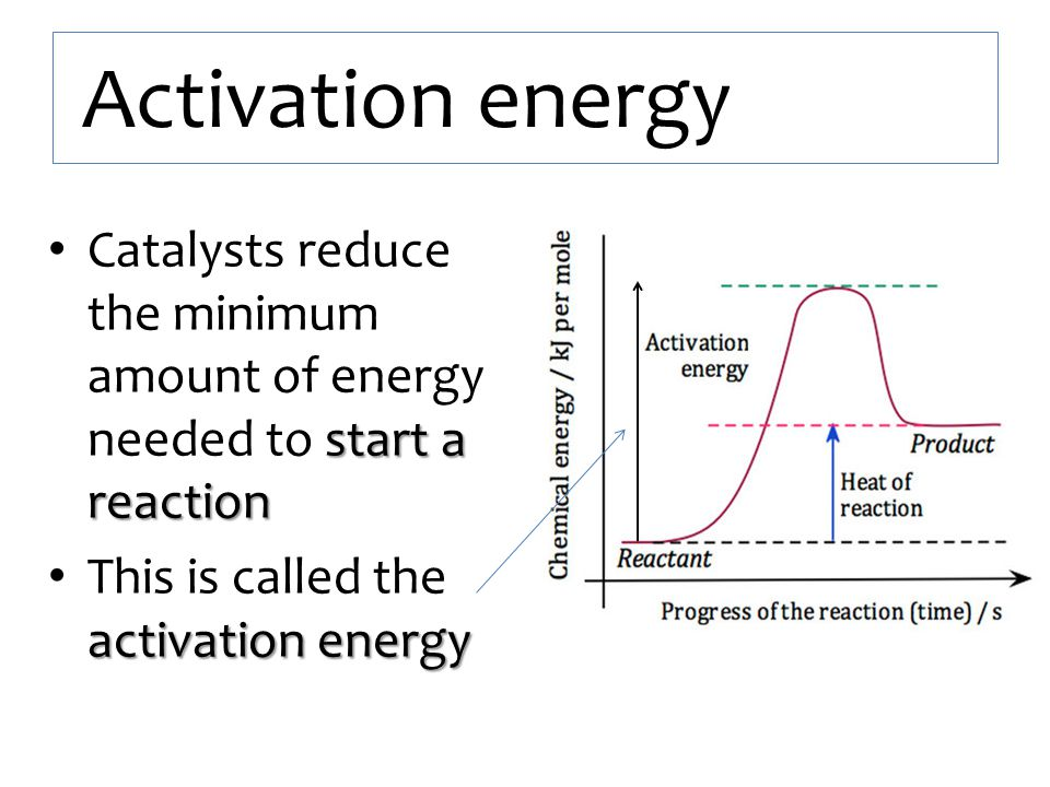 Activation energy Catalysts reduce the minimum amount of energy needed to start a reaction.
