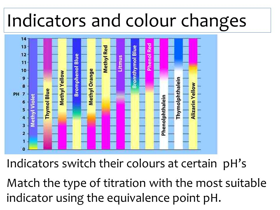 Indicators and colour changes