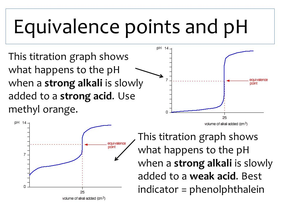 Equivalence points and pH