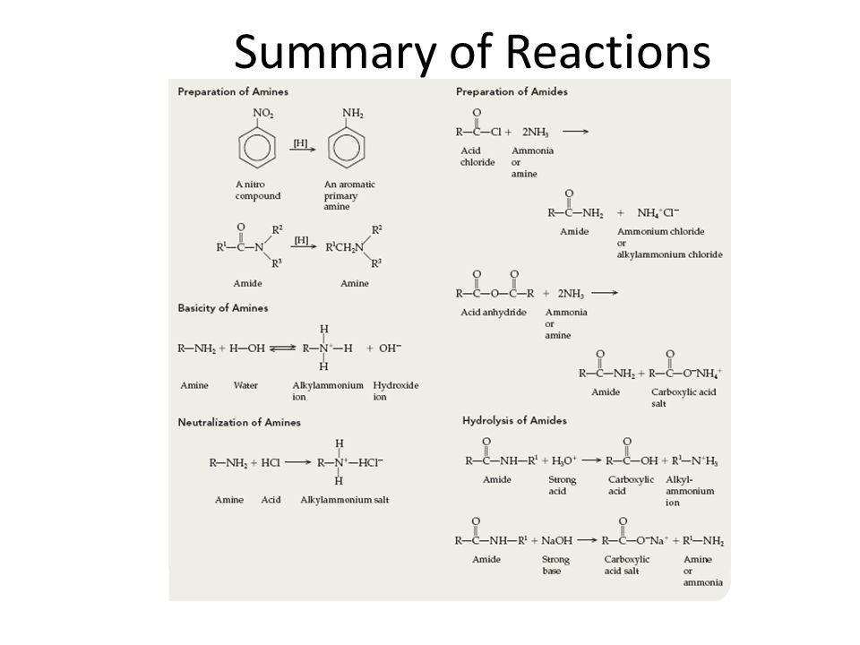 Summary of Reactions