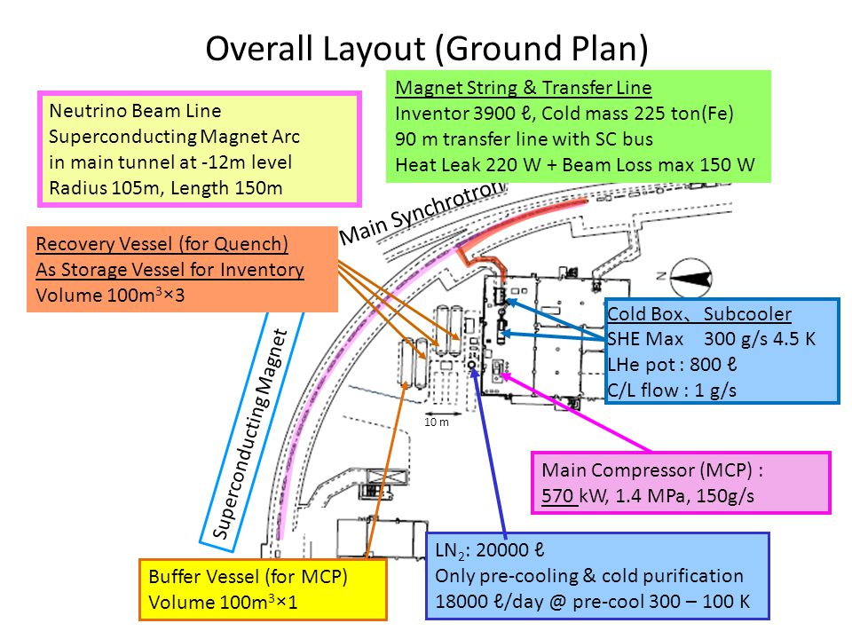 Overall Layout (Ground Plan)
