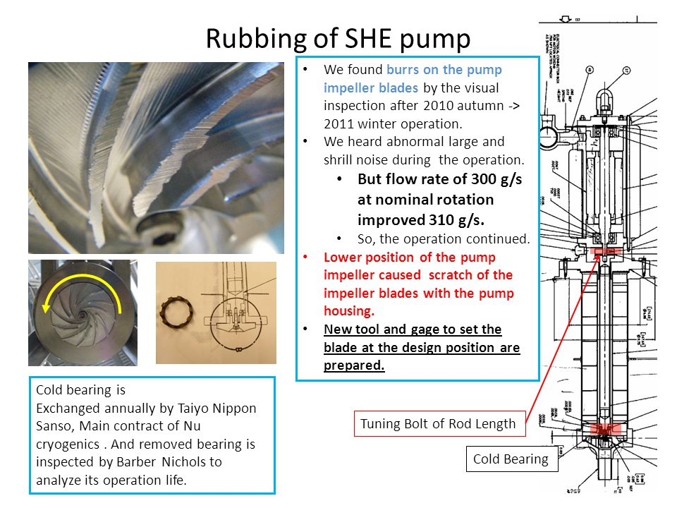 Rubbing of SHE pump We found burrs on the pump impeller blades by the visual inspection after 2010 autumn -> 2011 winter operation.