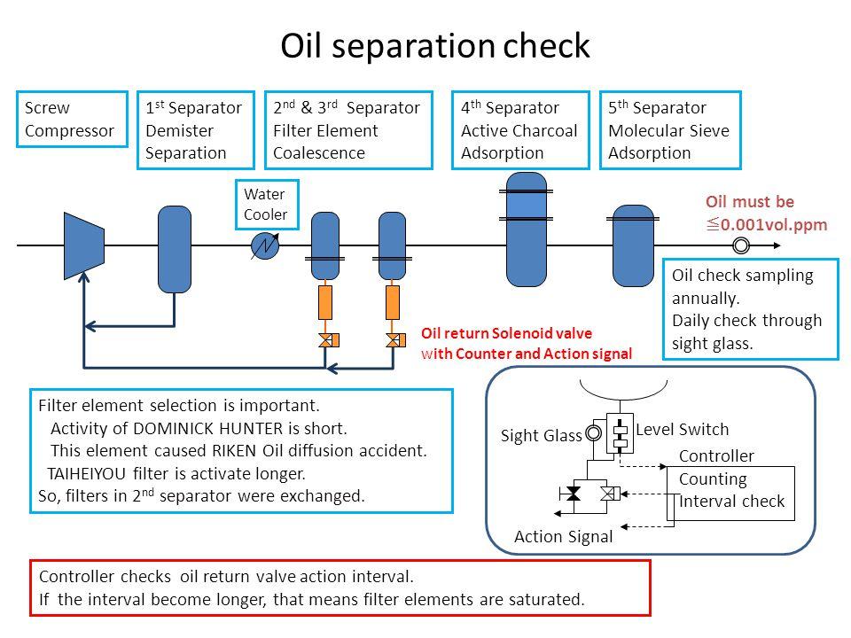 Oil separation check Screw Compressor 1st Separator Demister