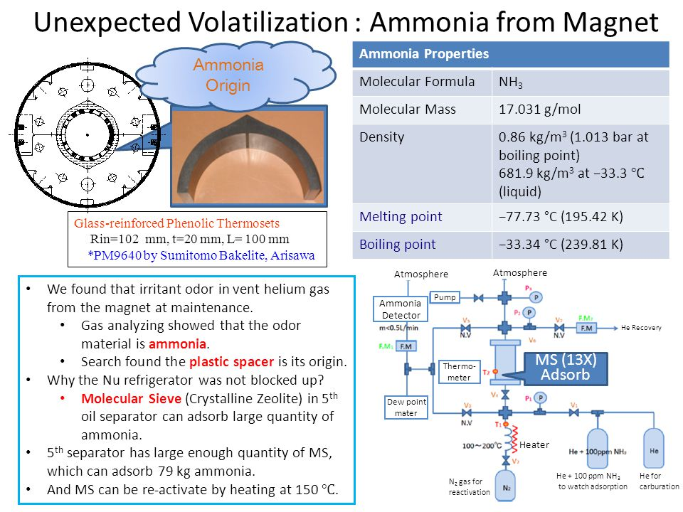 Unexpected Volatilization : Ammonia from Magnet