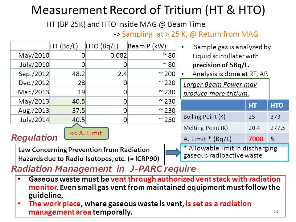 Measurement Record of Tritium (HT & HTO)