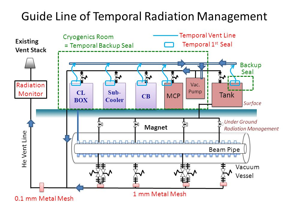 Guide Line of Temporal Radiation Management