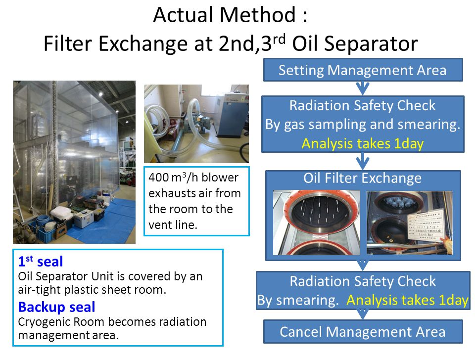Actual Method : Filter Exchange at 2nd,3rd Oil Separator