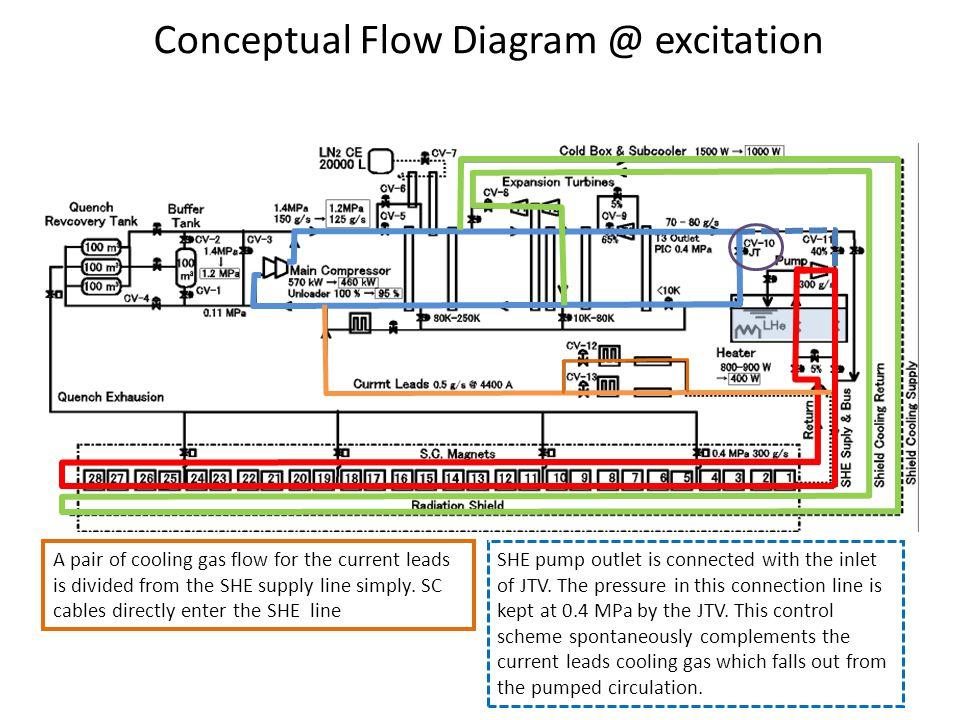 Conceptual Flow Diagram @ excitation