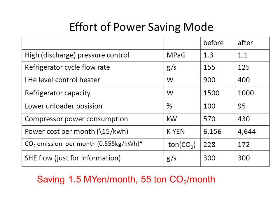 Effort of Power Saving Mode