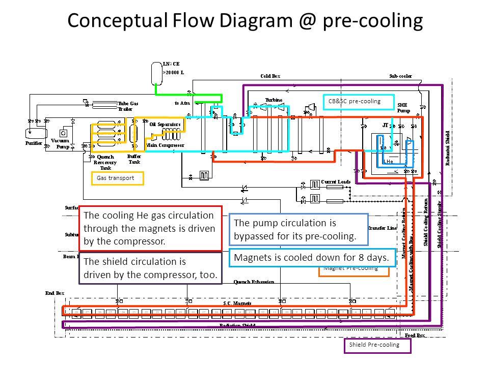 Conceptual Flow Diagram @ pre-cooling