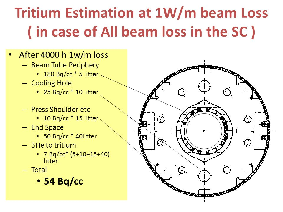 Tritium Estimation at 1W/m beam Loss ( in case of All beam loss in the SC )
