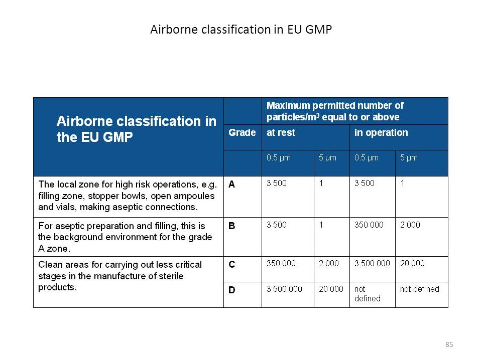 Airborne classification in EU GMP