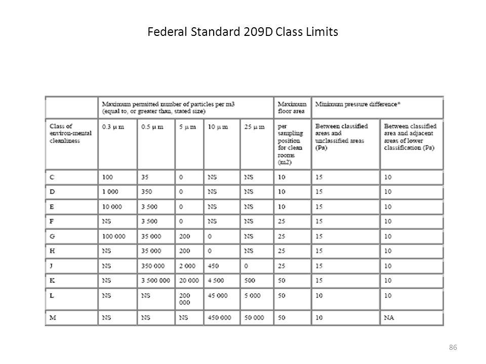Federal Standard 209D Class Limits