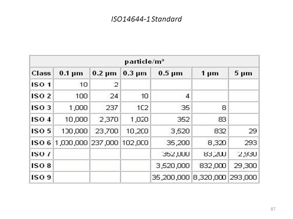 ISO14644-1 Standard