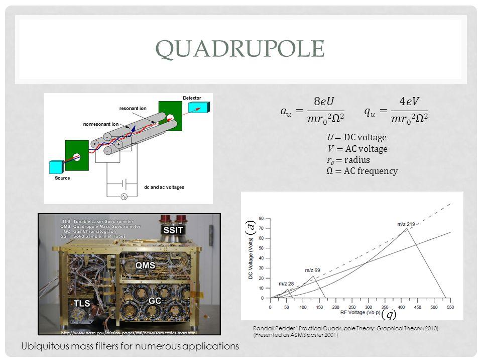 Quadrupole 𝑎𝑢= 8𝑒𝑈 𝑚𝑟02Ω2 𝑞𝑢= 4𝑒𝑉 𝑚𝑟02Ω2 (a) (q) U = DC voltage