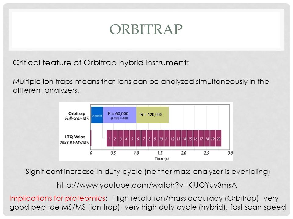 Orbitrap Critical feature of Orbitrap hybrid instrument: