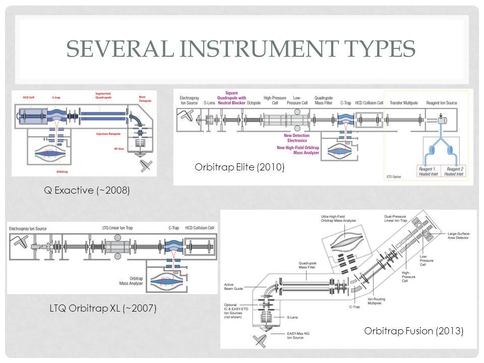 Several instrument types
