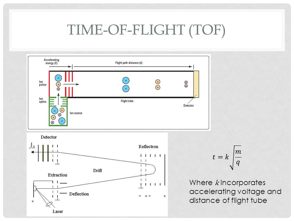Time-of-flight (TOF) 𝑡=𝑘 𝑚 𝑞