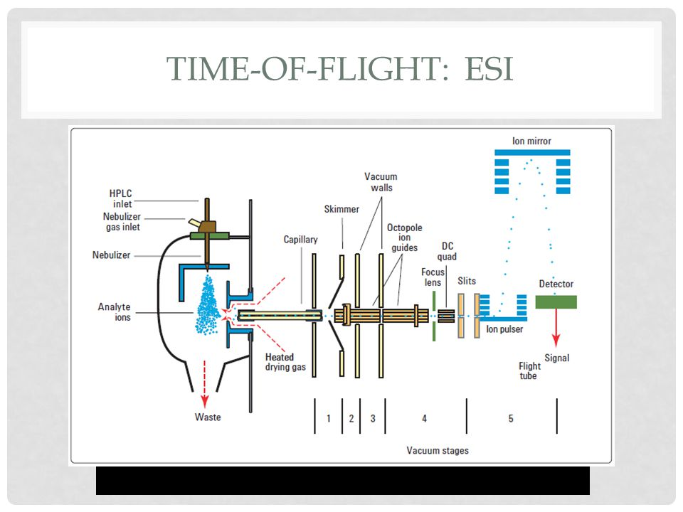 Time-of-flight: esi