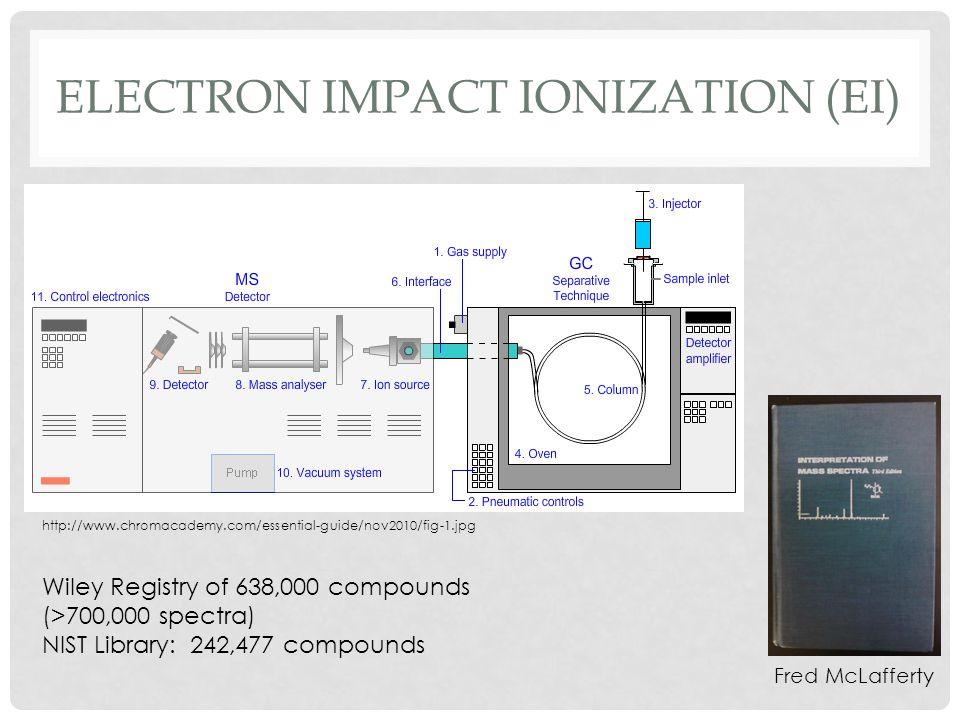 Electron impact ionization (EI)